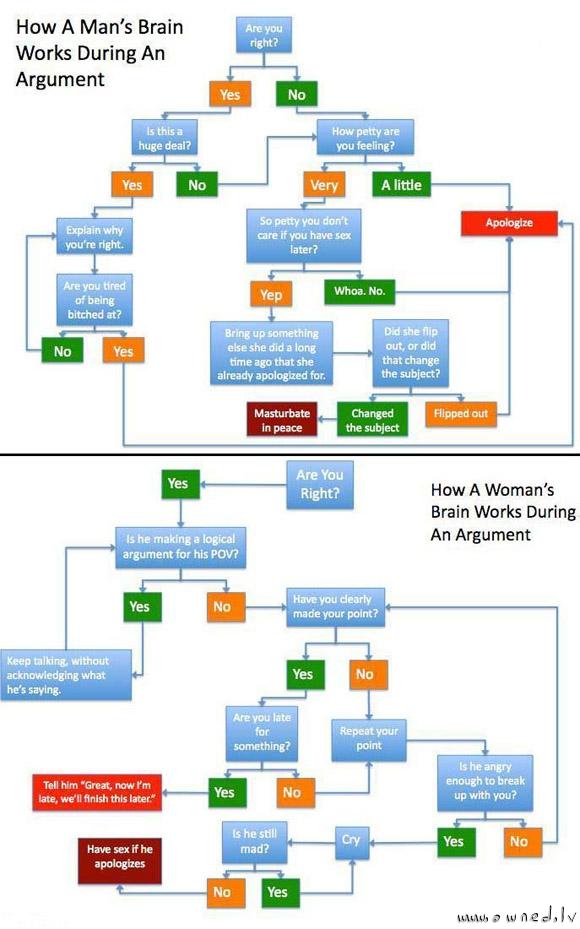 An argument