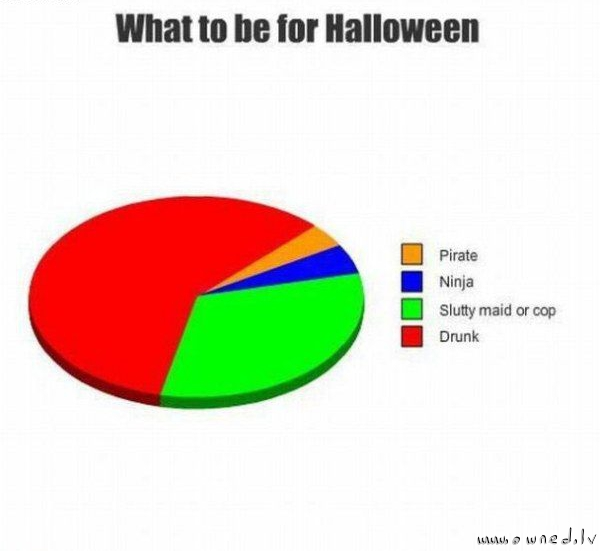 What to be for Halloween