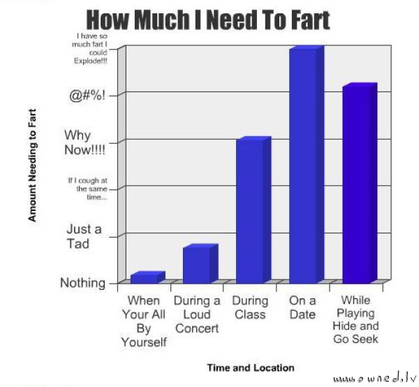 How much I need to fart