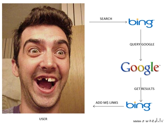 How Bing works