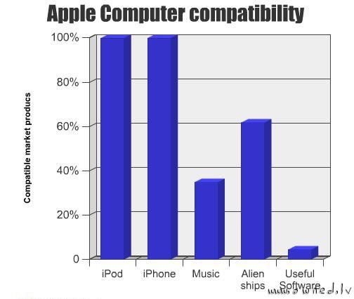 Apple computer compatibility