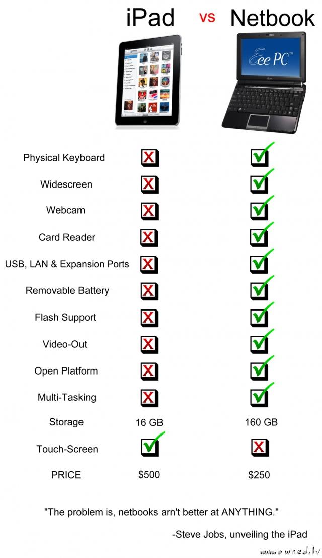 iPad vs netbook