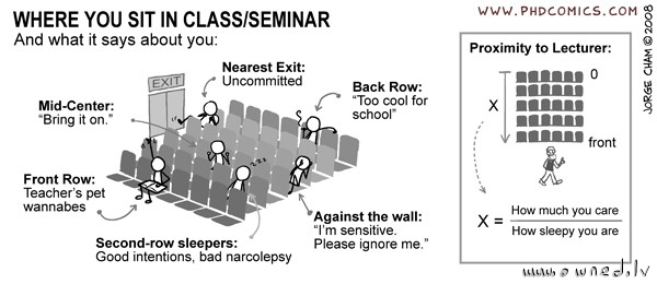 Where you sit in class or seminar